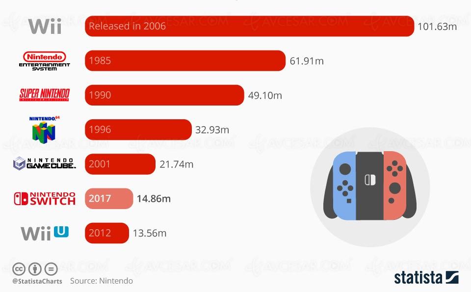 14 millions de Nintendo Switch vendues : la  Wii U déjà battue - AVCesar.com