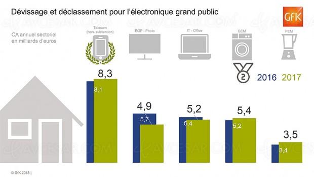 Marché électronique grand public en France, le blanc et la mobilité progressent, le brun en baisse sensible