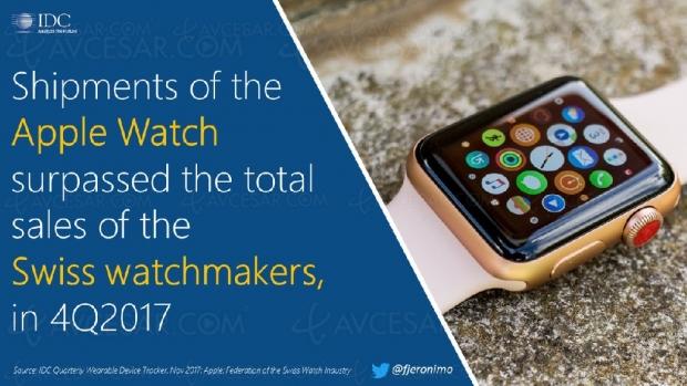 Davantage d'Apple Watch vendues que de montres suisses
