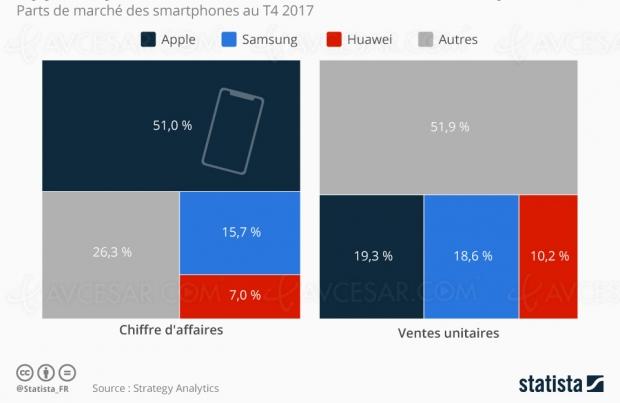Chiffre d'affaires mondial smartphone, plus de 50% pour Apple
