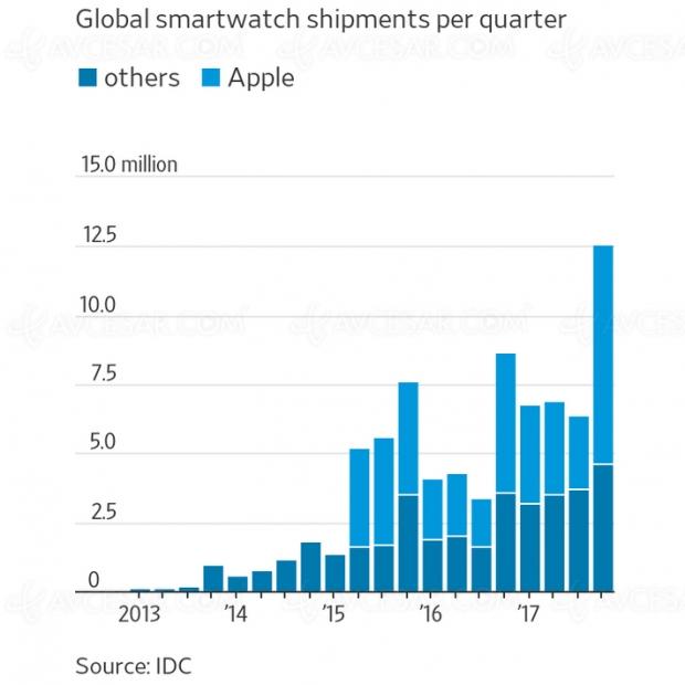 Le marché Smartwatch commence à décoller