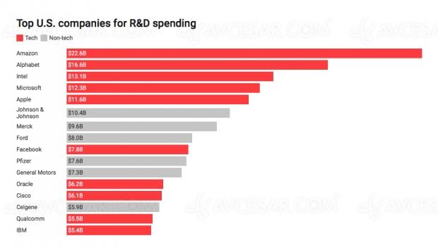 Amazon, société US la plus dépensière en matière de R&D