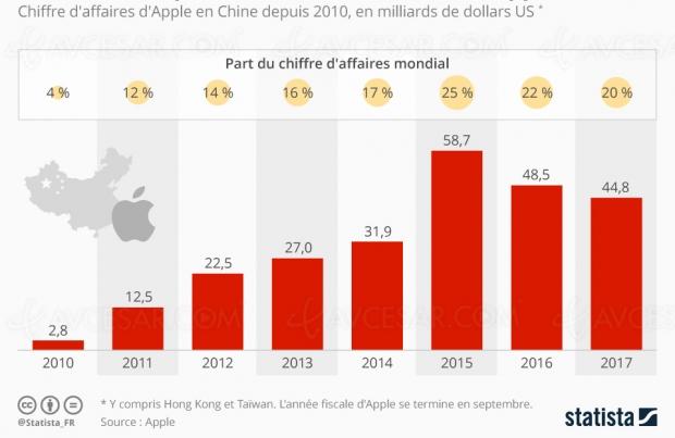 Chiffre d'affaires Apple et consommateurs chinois, les chiffres