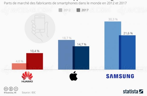 Huawei à la conquête du marché smartphone avec l'ambition d'être N°1 mondial