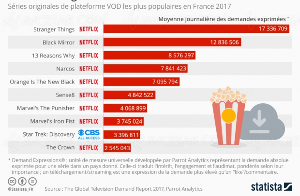 Séries Netflix : popularité record en France