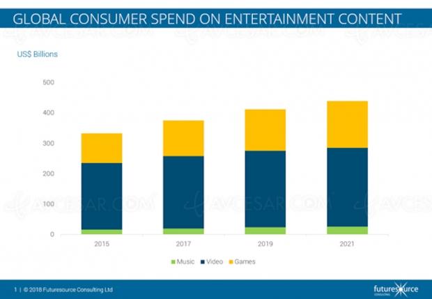 Dépenses en hausse pour la musique, le jeu, la vidéo, et explosion de la SVOD