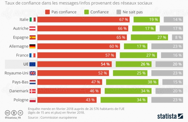 L'Europe et ses consommateurs se méfient de Facebook