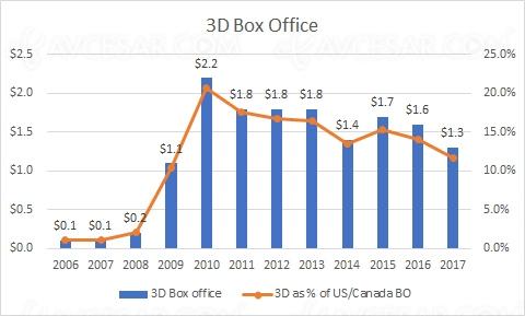 Le cinéma 3D au plus bas…