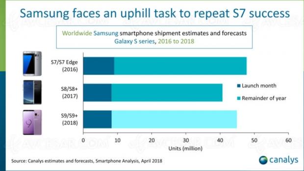 8 millions de Galaxy S9/S9+ distribués dans le monde pour le premier mois
