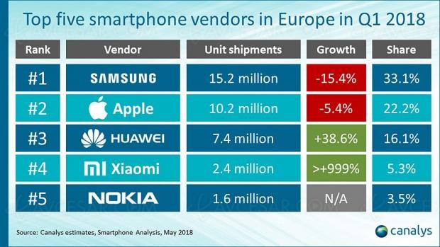 Marché du smartphone en baisse sensible au premier trimestre en Europe