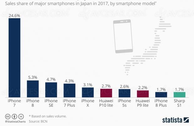 Apple, plus gros vendeur de smartphones auJapon
