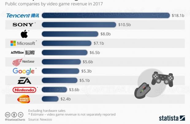 Bilan 2017 du marché jeu vidéo dans le monde