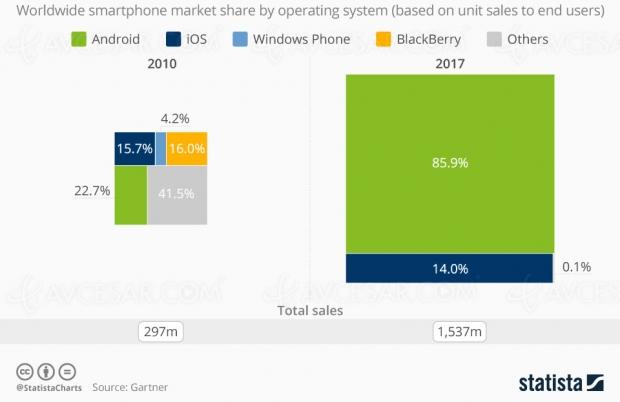 Android et iOS, vainqueurs de la guerre des mobiles