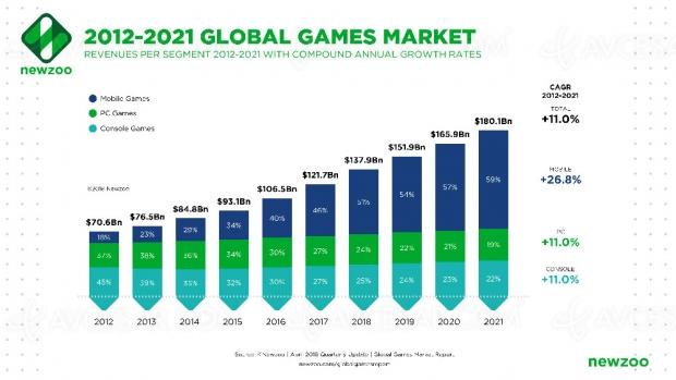Marché du jeu vidéo : 138 milliards de dollars en 2018