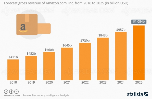 Amazon, mille milliards de dollars en 2025 ?