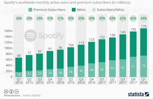 Croissance continue pour le service de streaming Spotify et ses abonnés