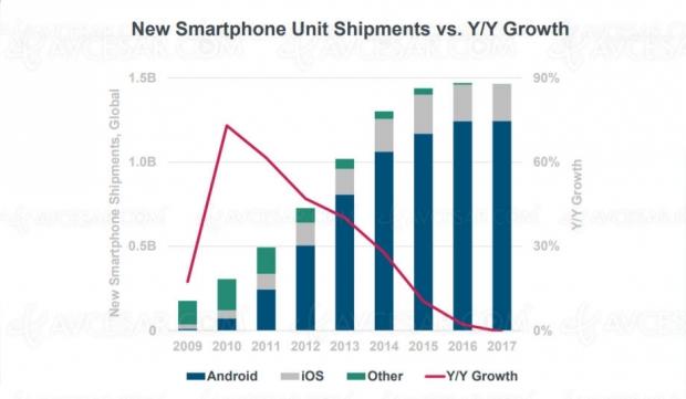 ventes-de-smartphones-en-baisse-pour-la-