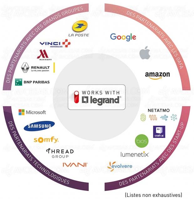 Solutions domotiques Legrand compatibles avec Alexa