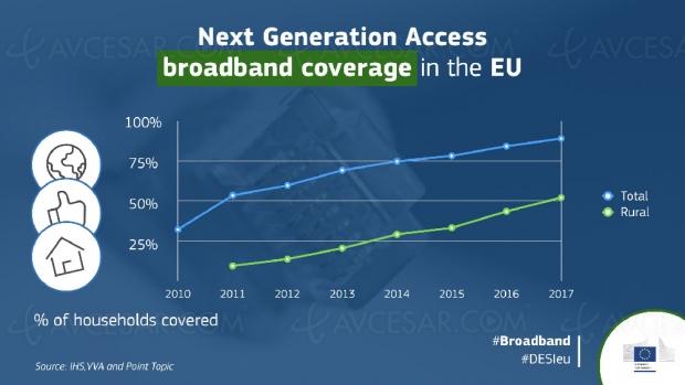 Internet haut débit à la conquête de l'Europe…