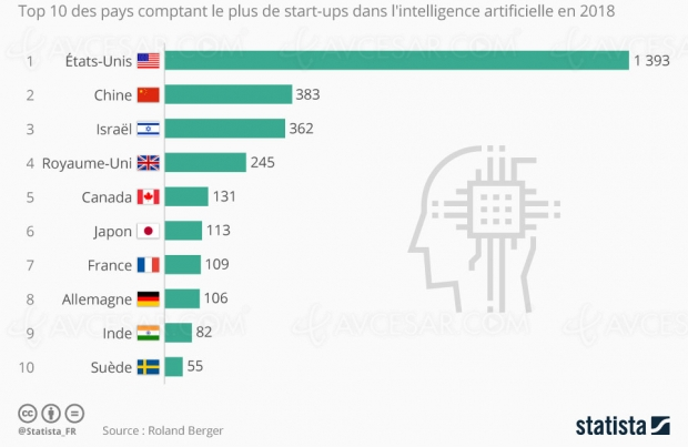 La France dans le Top 10 de l'intelligence artificielle