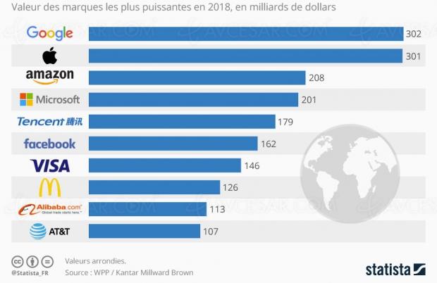 Le hi‑tech au sommet des plus grosses entreprises mondiales