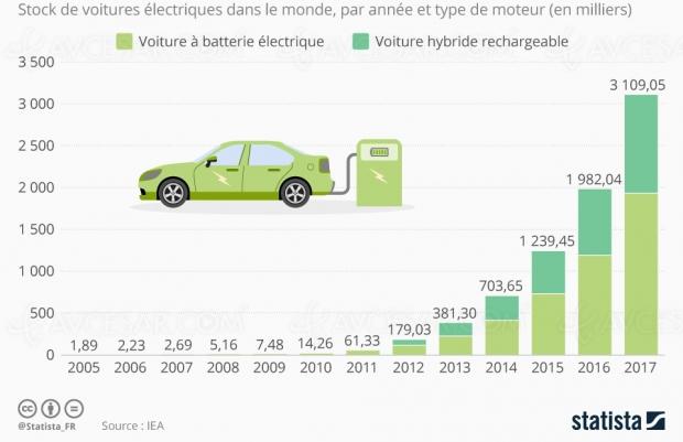 3 millions de voitures électriques et hybrides en 2017 dans le monde