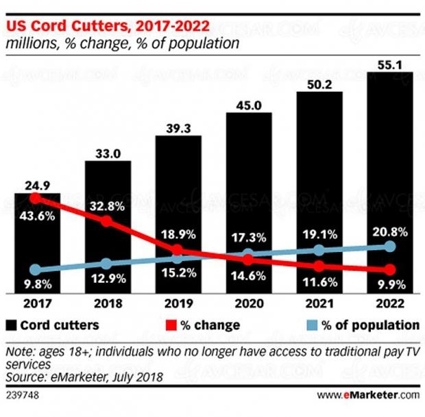 33 millions d'Américains «couperont le cordon TV» cetteannée