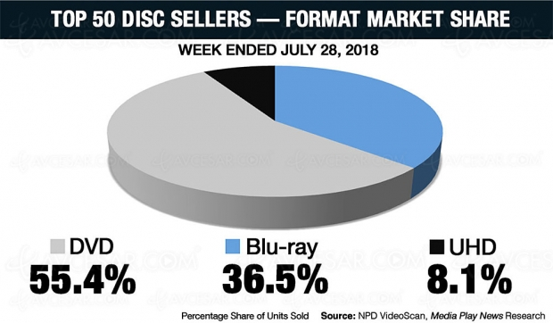 4K Ultra HD Blu‑Ray US : les bons chiffres de la semaine