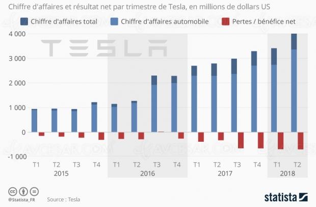 Tesla : gros chiffre d'affaires mais toujours pas de bénéfices