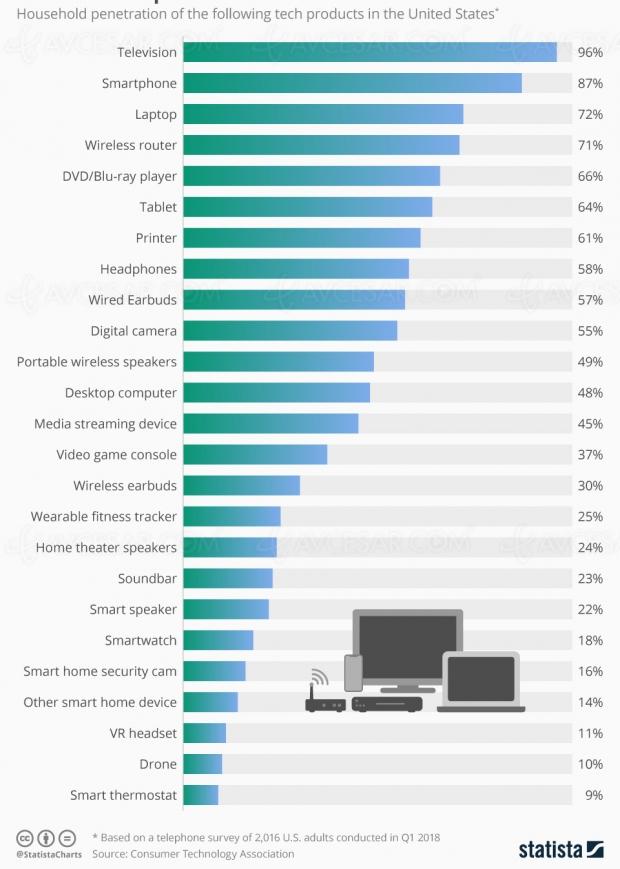 La télévision, premier produit « tech » chez les Américains