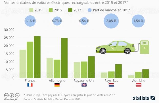 Les Français premiers en Europe sur la voiture électrique