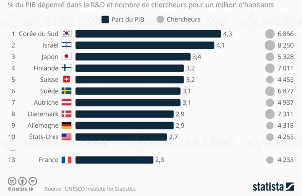 Quels pays investissent le plus dans la R&D ?