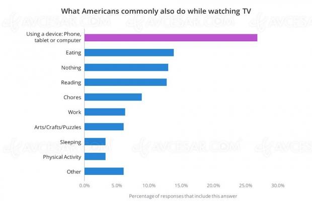 Les Américains multitâches devant la télévision