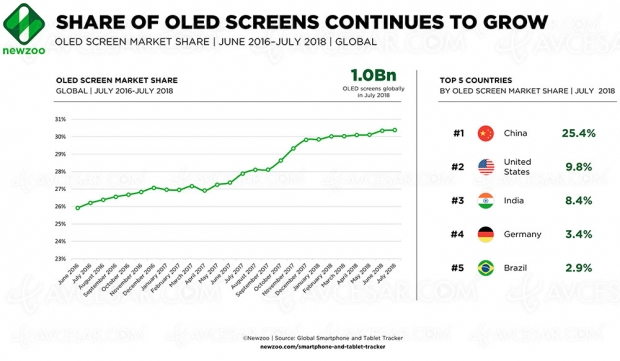 Déjà plus d'un milliard de smartphonesOled distribués dans lemonde enjuillet2018