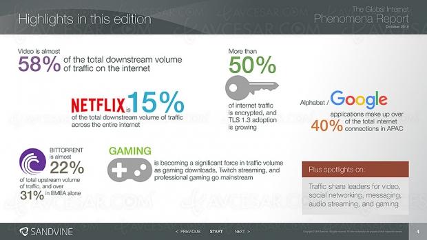 Netflix utilise 15% de la bande passante internet mondiale…