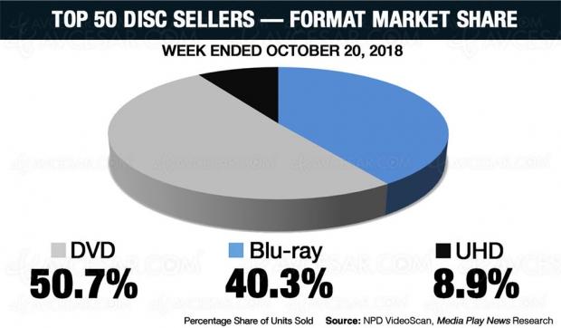 4K UltraHD Blu‑Ray US: les bons chiffres de vente de lasemaine