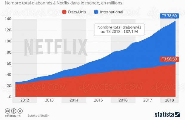 Plus de 137millions d'abonnés Netflix dans le monde au troisième trimestre2018