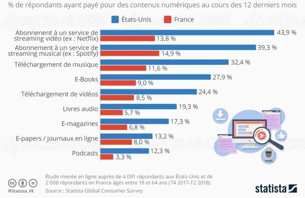 Accès aux contenusnumériques: étude des dépenses enFrance etUSA