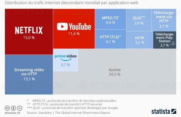 Plus de la moitié du trafic internet siphonnée par le streamingvidéo
