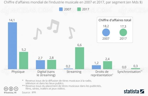 Chiffre d'affaires de l'industrie de la musique : le streaming en tête