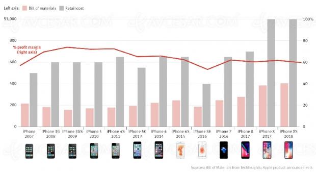 Marges sur l'iPhone en baisse oustagnantes pourApple…