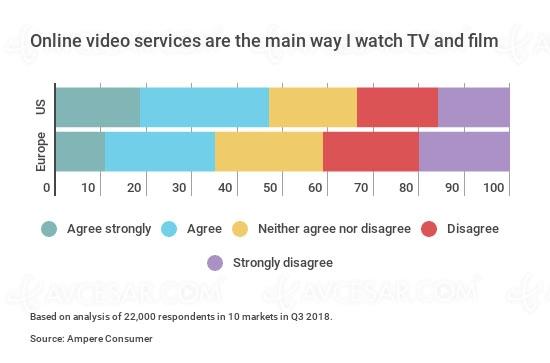 Vidéos en ligne : les USA consomment plus que l'Europe