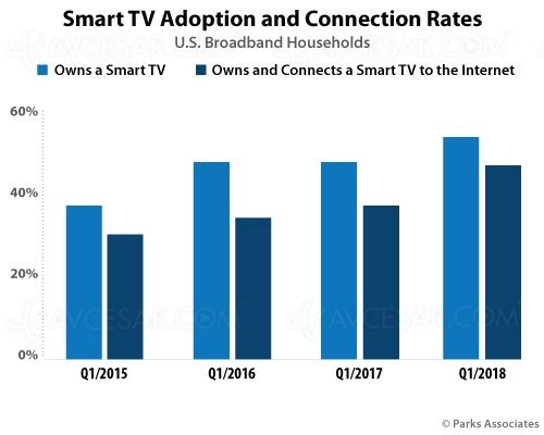 83% des Smart TV américaines connectées àinternet