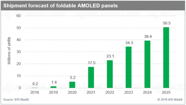 50 millions d'écrans Oled pliables en 2025