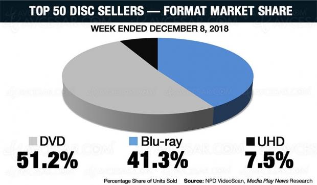 4K Ultra HD Blu‑Ray US: les bons chiffres devente de lasemaine avec lecarton deMission ImpossibleFallout