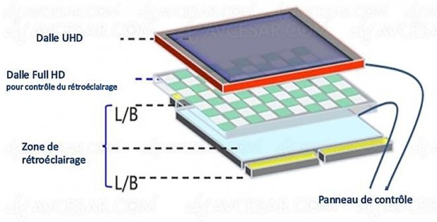 CES 19 > Hisense Dual Cell TV : double dalle LCD pour afficher le contraste d'un Oled