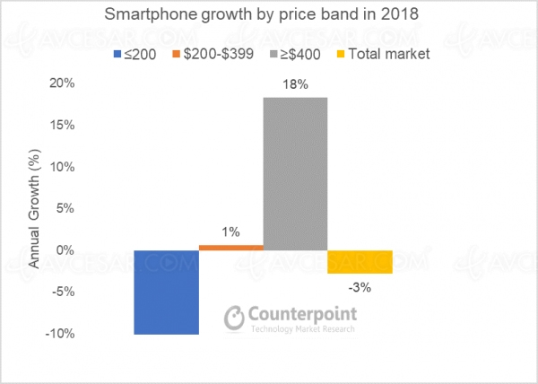 Marché smartphones 2018 : les ventes baissent mais le haut de gamme s'envole