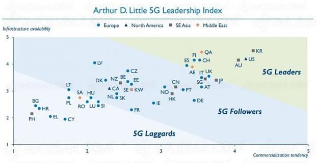 Quels sont les pays les plus prêts pour la 5G ? La France à la traîne…