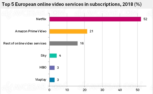 Streaming en Europe : plus de 50% du chiffre d'affaires trusté par Netflix