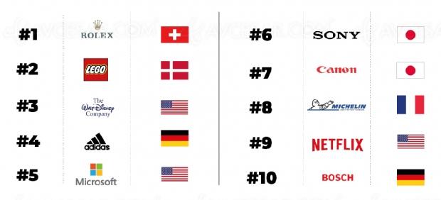 Disney et Netflix dans le Top 10 des sociétés les plus populaires